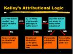 kelley s attributional logic