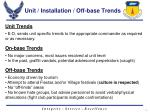 unit installation off base trends