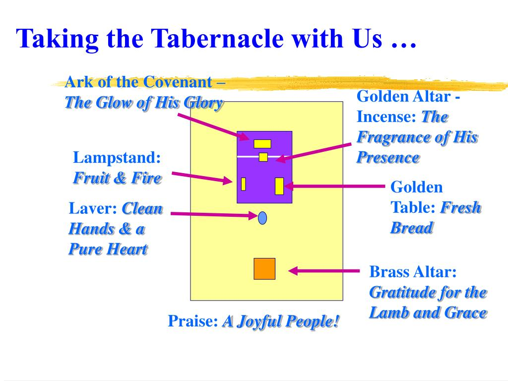 Taking the Tabernacle with Us …
