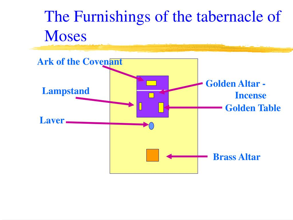 The Furnishings of the tabernacle of Moses