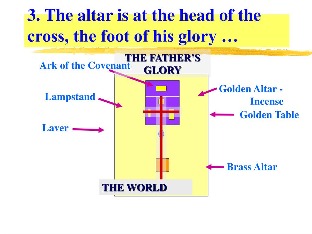 3. The altar is at the head of the cross, the foot of his glory …
