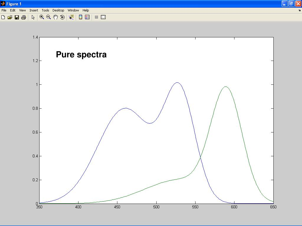 Pure spectra