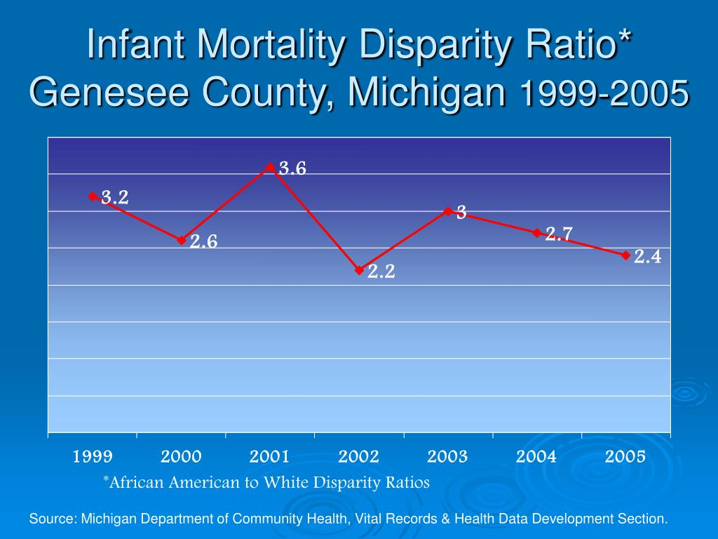 Infant Mortality Disparity Ratio*