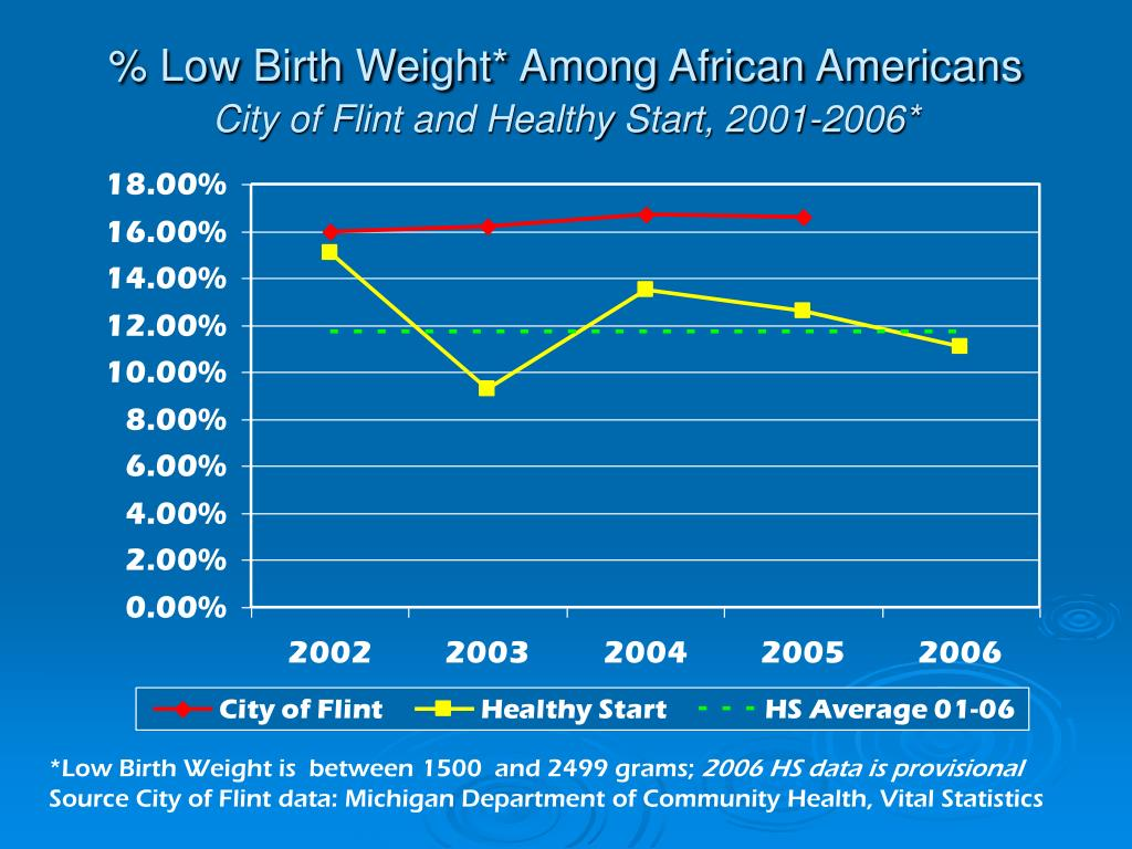 % Low Birth Weight* Among African Americans