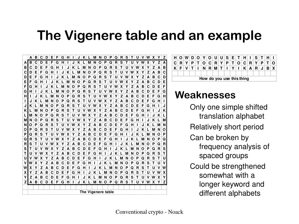 The Vigenere table and an example