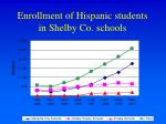 enrollment of hispanic students in shelby co schools