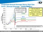 projected annual average henry hub gas price annual average 2008 mmbtu
