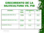 crecimiento de la silvicultura vs pib