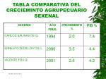 tabla comparativa del crecieminto agrupecuario sexenal