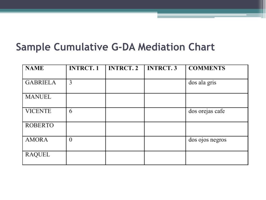 Sample Cumulative G-DA Mediation Chart
