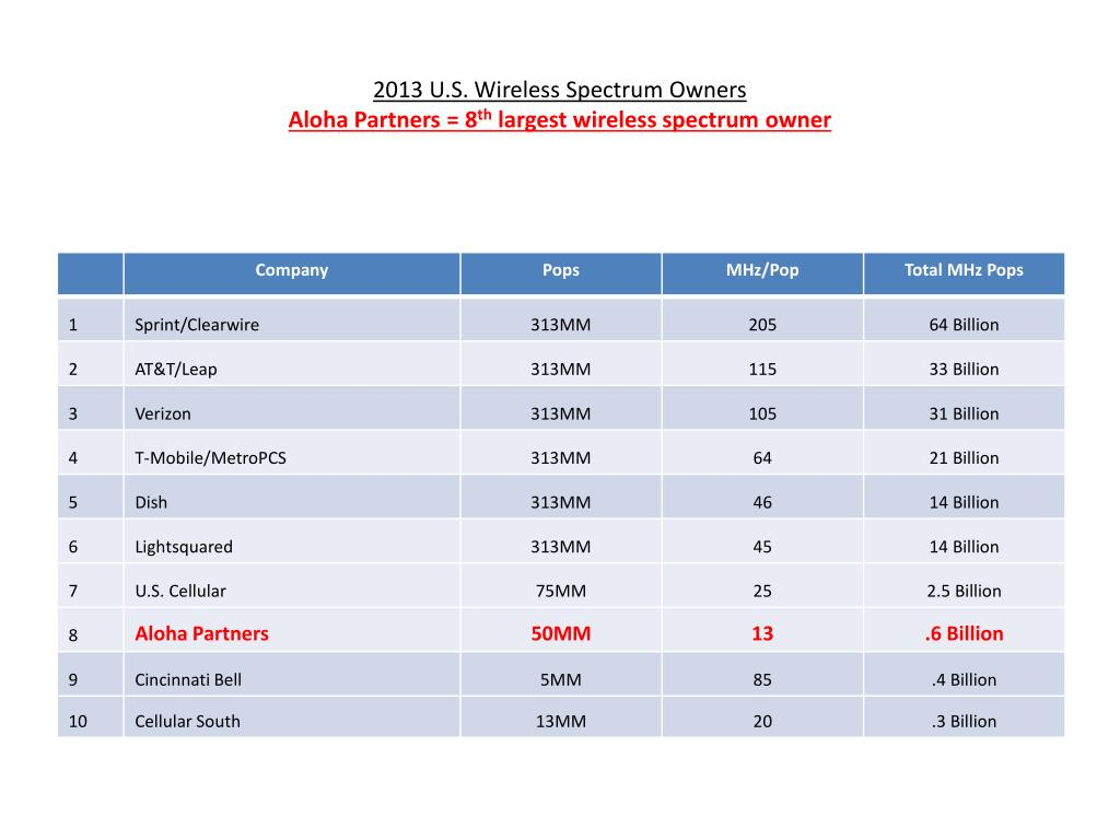 2013 u s wireless spectrum owners aloha partners 8 th largest wireless spectrum owner l.