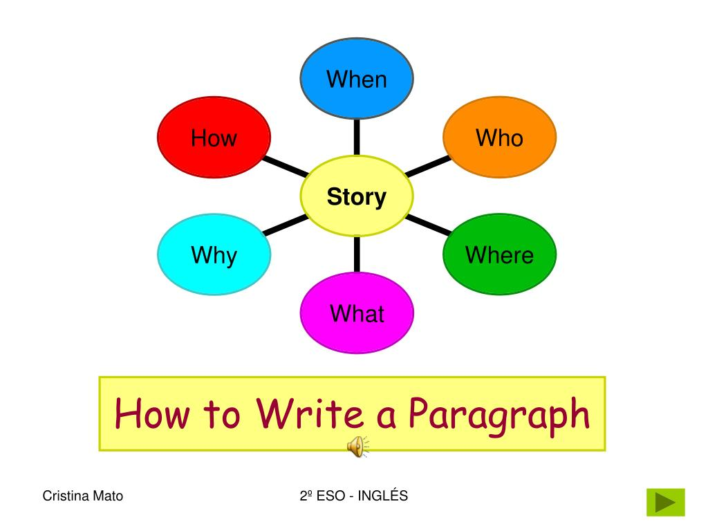 how to write a paragraph l.