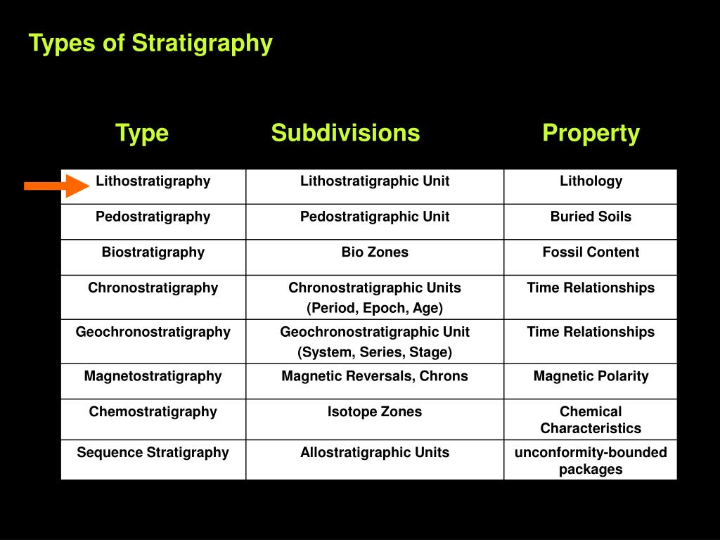 Types of Stratigraphy