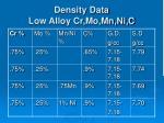 density data low alloy cr mo mn ni c