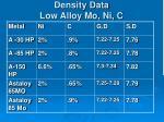density data low alloy mo ni c