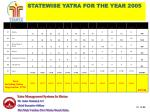 statewise yatra for the year 200521