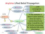 anytime lifted belief propagation30