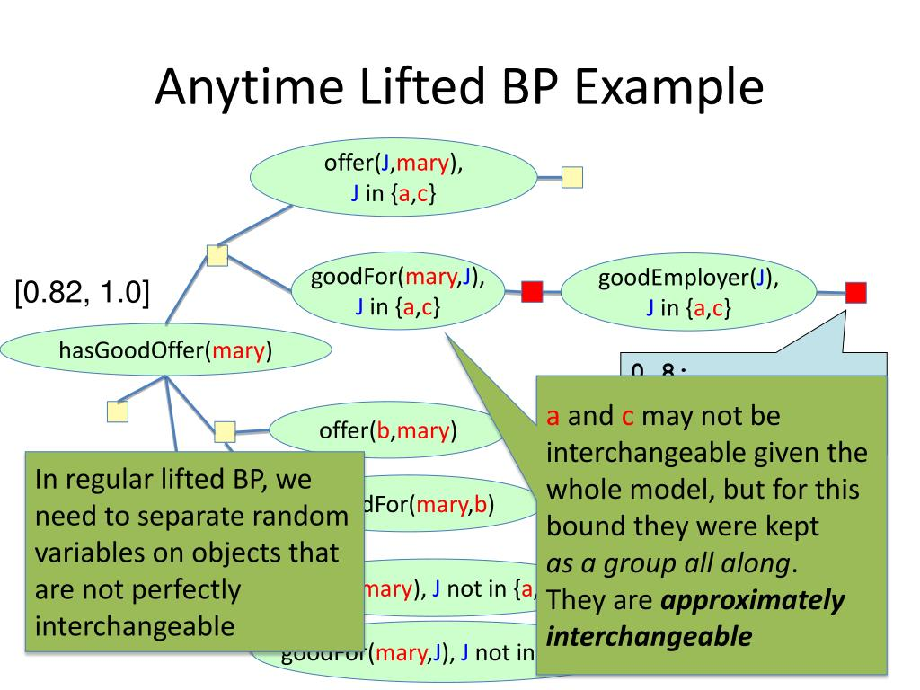 Anytime Lifted BP Example