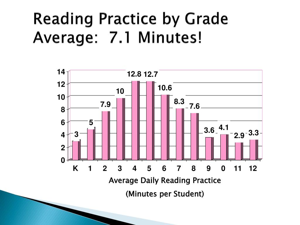 Reading Practice by Grade Average:  7.1 Minutes!