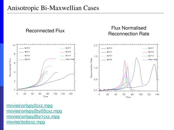 Anisotropic Bi-Maxwellian Cases