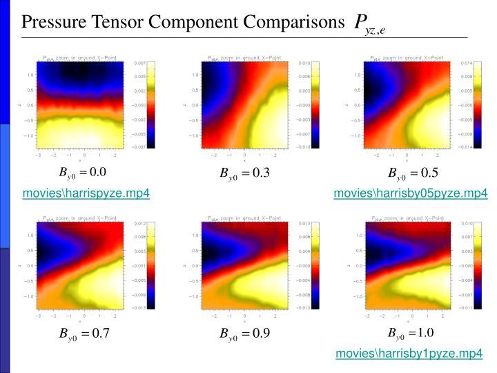 Pressure Tensor Component Comparisons