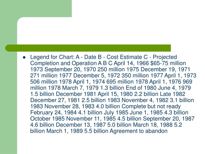 Legend for Chart: A - Date B - Cost Estimate C - Projected Completion and Operation A B C April 14, 1966 $65-75 million 1973 September 20, 1970 250 million 1975 December 19, 1971 271 million 1977 December 5, 1972 350 million 1977 April 1, 1973 506 million 1978 April 1, 1974 695 million 1978 April 1, 1976 969 million 1978 March 7, 1979 1.3 billion End of 1980 June 4, 1979 1.5 billion December 1981 April 15, 1980 2.2 billion Late 1982 December 27, 1981 2.5 billion 1983 November 4, 1982 3.1 billion 1983 November 28, 1983 4.0 billion Complete but not ready February 24, 1984 4.1 billion July 1985 June 1, 1985 4.3 billion October 1985 November 11, 1985 4.5 billion September 20, 1987 4.6 billion December 13, 1987 5.0 billion March 18, 1988 5.2 billion March 1, 1989 5.5 billion Agreement to abandon