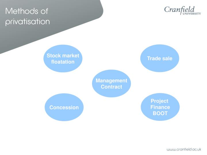 Methods of