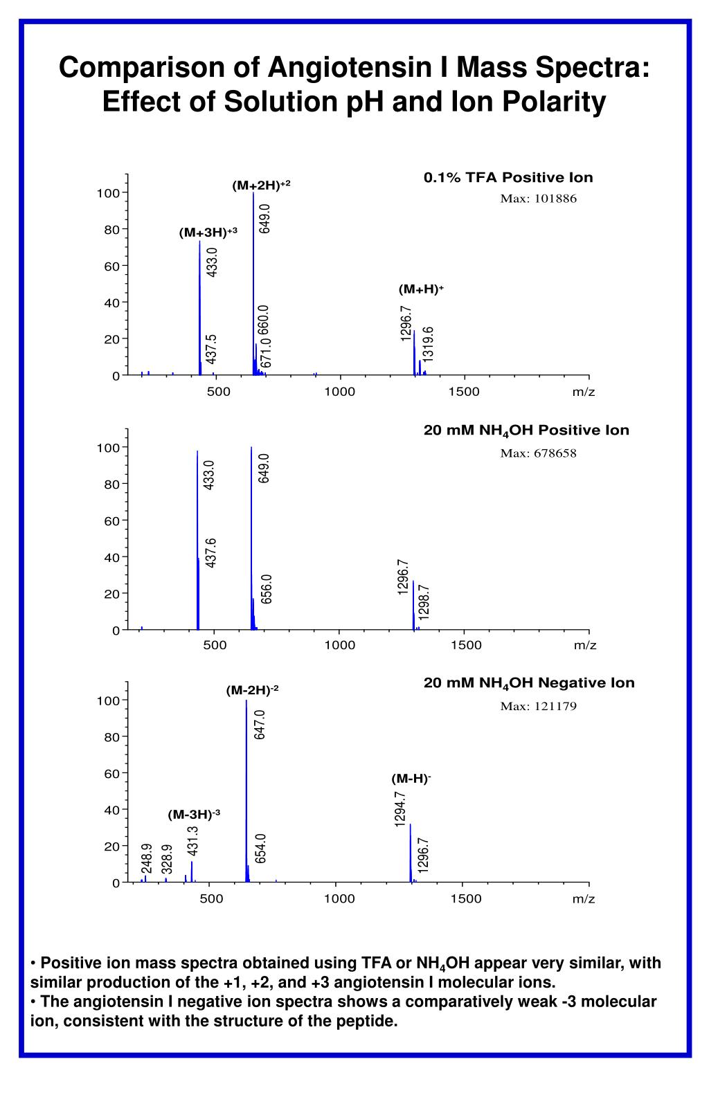 Comparison of Angiotensin I Mass Spectra:
