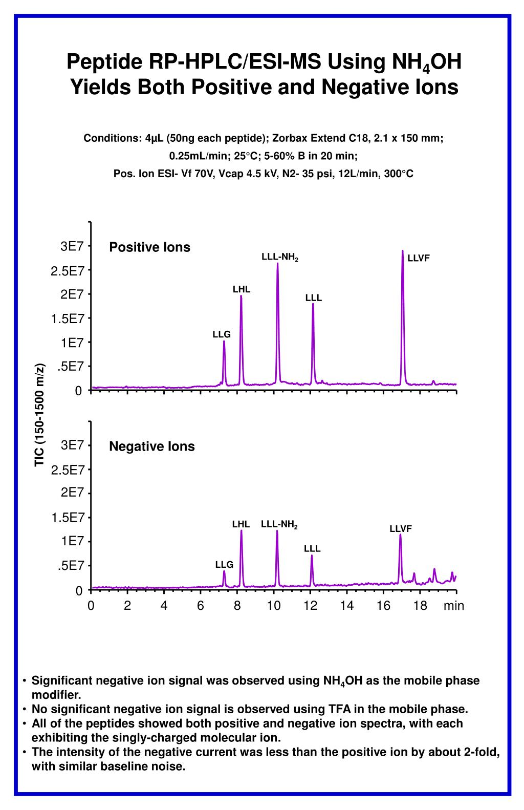 Peptide RP-HPLC/ESI-MS Using NH