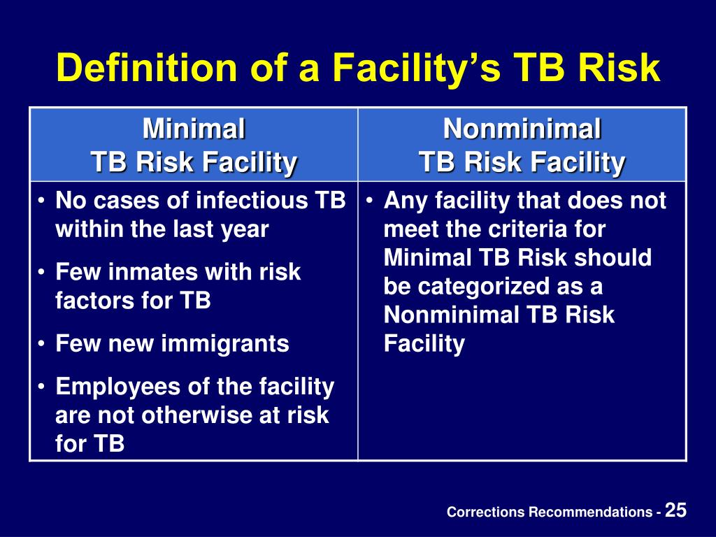 Definition of a Facility's TB Risk