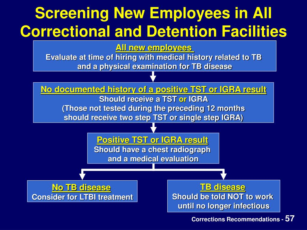 Screening New Employees in All Correctional and Detention Facilities
