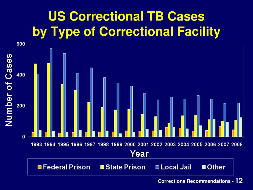 US Correctional TB Cases