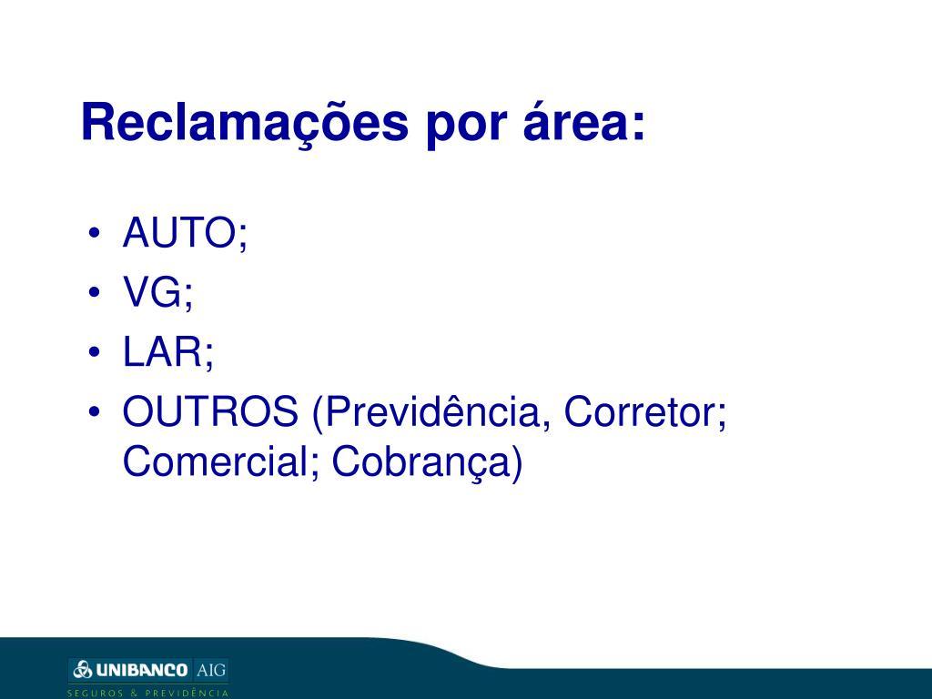 Reclamações por área: