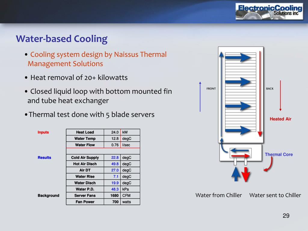 Water-based Cooling