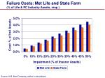 failure costs met life and state farm of life pc industry assets resp