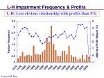 l h impairment frequency profits