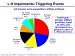 l h impairments triggering events