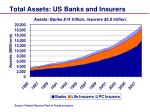 total assets us banks and insurers