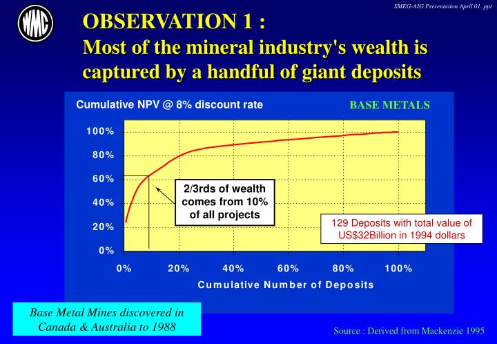 Observation 1 most of the mineral industry s wealth is captured by a handful of giant deposits