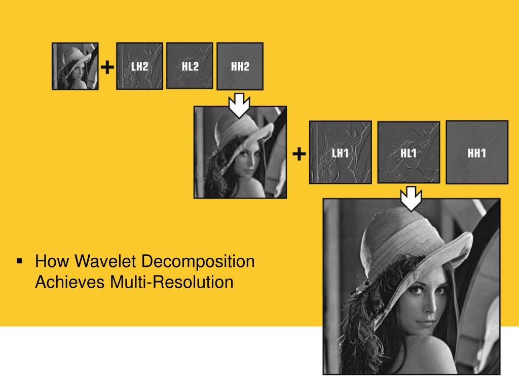 How Wavelet Decomposition Achieves Multi-Resolution