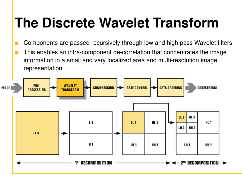 The Discrete Wavelet Transform