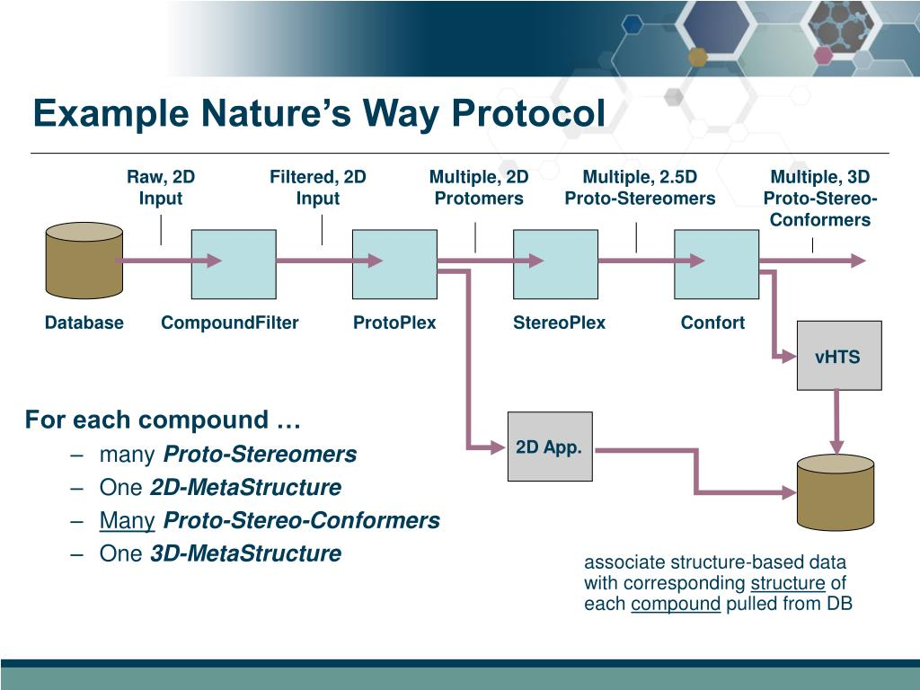 Example Nature's Way Protocol