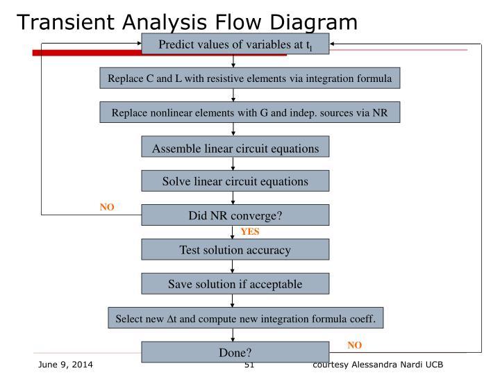 Transient Analysis Flow Diagram