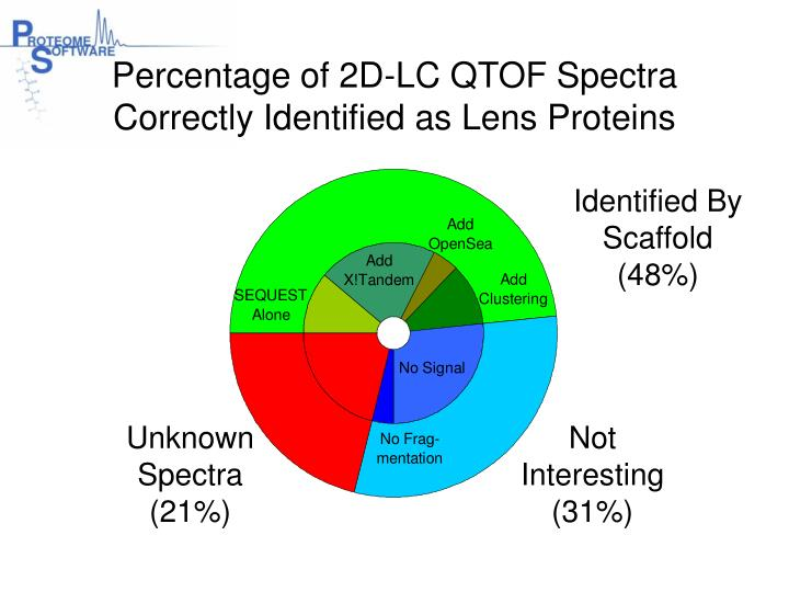 Percentage of 2D-LC QTOF Spectra Correctly Identified as Lens Proteins