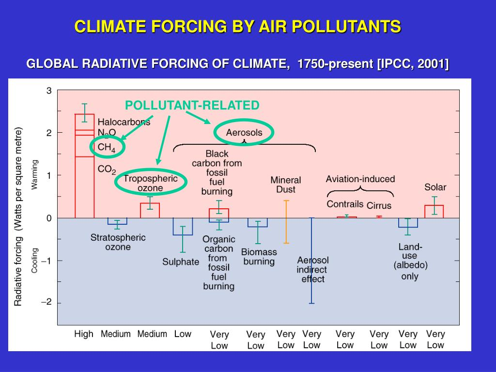 CLIMATE FORCING BY AIR POLLUTANTS