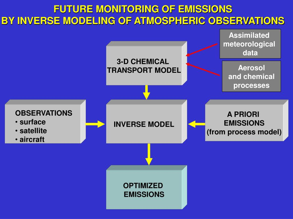 FUTURE MONITORING OF EMISSIONS