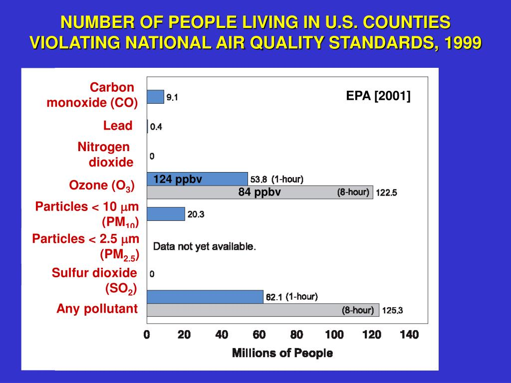 NUMBER OF PEOPLE LIVING IN U.S. COUNTIES VIOLATING NATIONAL AIR QUALITY STANDARDS, 1999