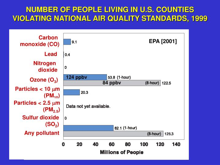 Number of people living in u s counties violating national air quality standards 1999