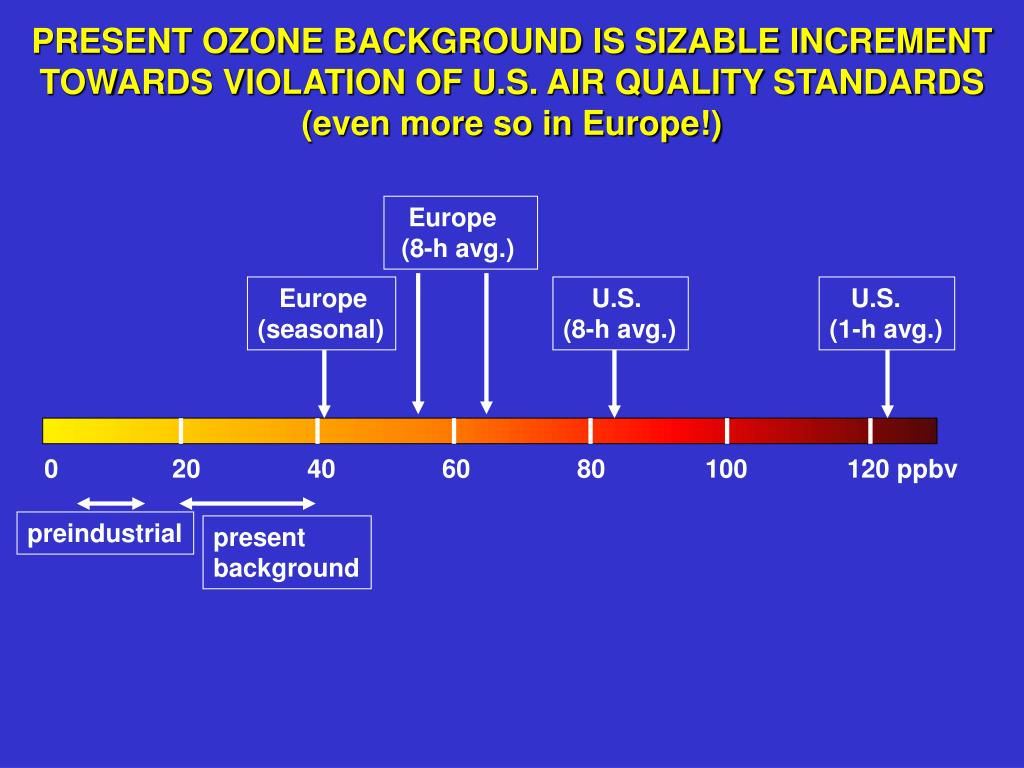 PRESENT OZONE BACKGROUND IS SIZABLE INCREMENT TOWARDS VIOLATION OF U.S. AIR QUALITY STANDARDS