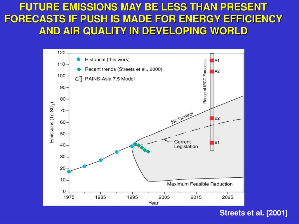 FUTURE EMISSIONS MAY BE LESS THAN PRESENT FORECASTS IF PUSH IS MADE FOR ENERGY EFFICIENCY AND AIR QUALITY IN DEVELOPING WORLD